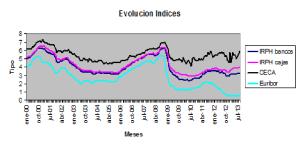Evolución comparada de algunos de los índices hipotecarios más usados.