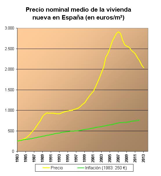 Preus per metre quadrat dels habitatges en diferents anys. Font: Wikipedia.
