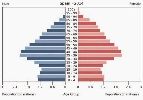 pirámide poblacional 2014