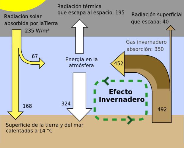 efecto invernadero