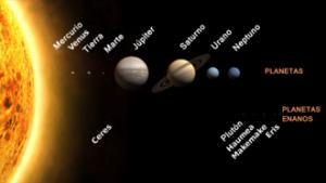 El sistema de Copérnico. Fuente: Wikipedia.